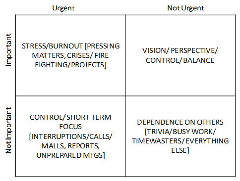 the time management matrix. handle the time management